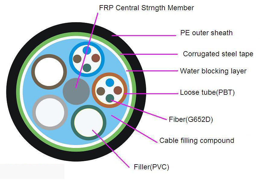 Direct Buried , Duct , Aerial Outdoor GYTS Optical Fiber Cable with Corrugated Tape